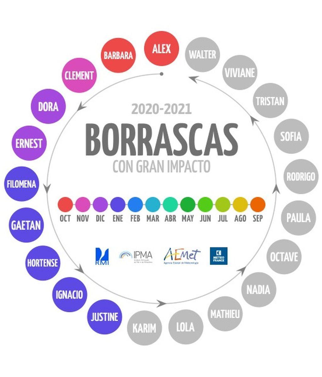 nombres-borrascas-2021