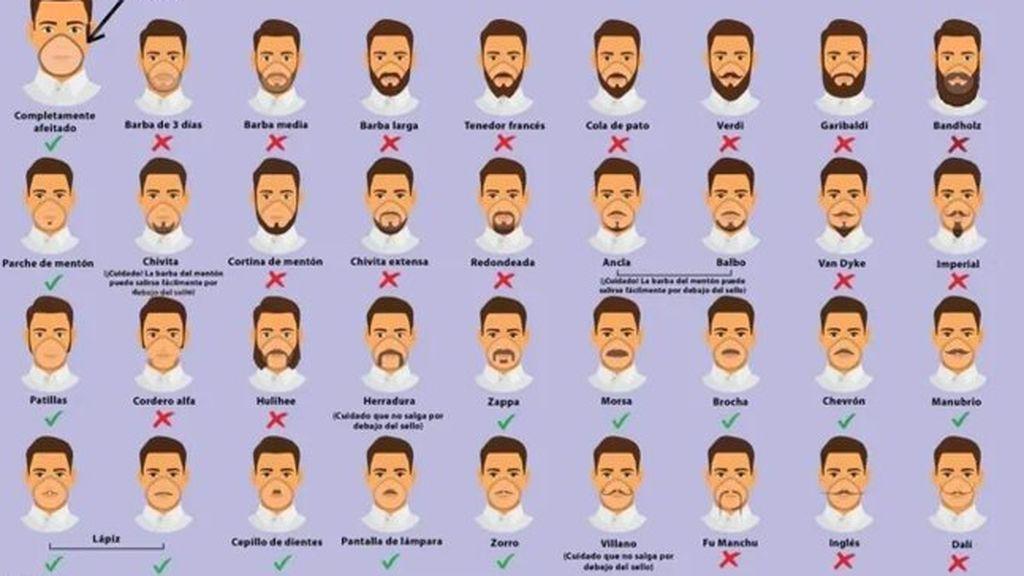 Dinamarca lanza una guía para sus sanitarios de cómo llevar la barba con la mascarilla