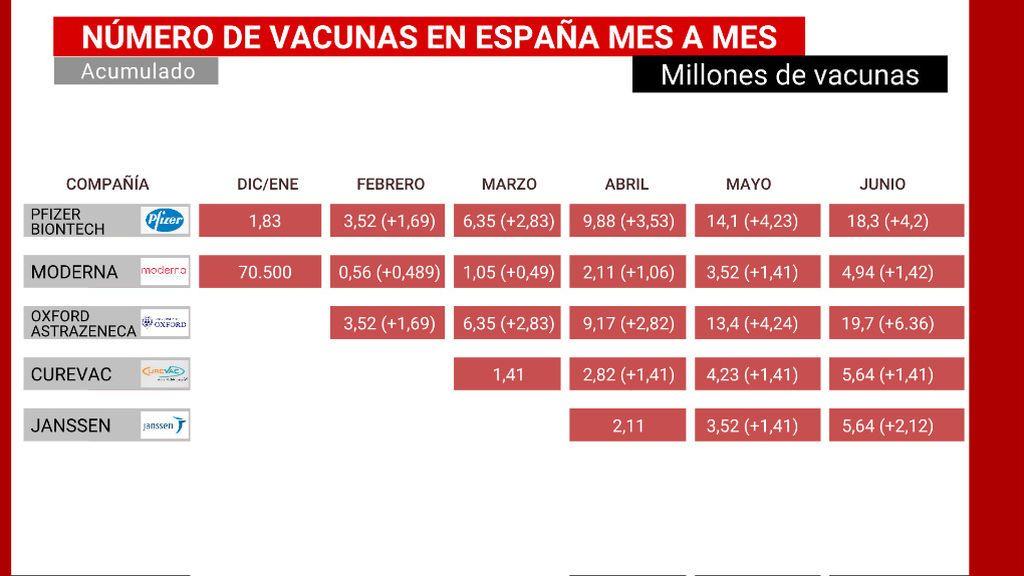 Las previsiones de la UE de vacunación permitirían a España vacunar a 27 millones de personas hasta junio