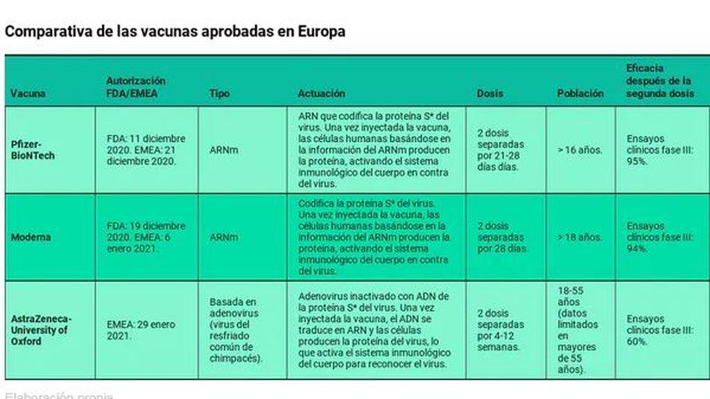 Comparativa vacunas aprobadas en Europa