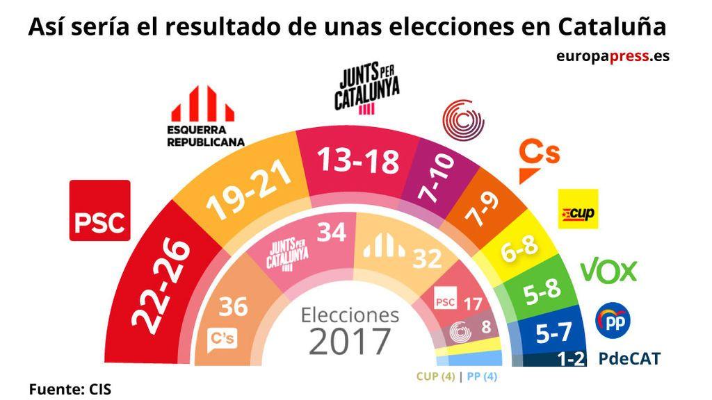Un sondeo 'flash' del CIS vuelve a dar la victoria al PSC de Illa en Cataluña que supera a ERC en cuatro puntos