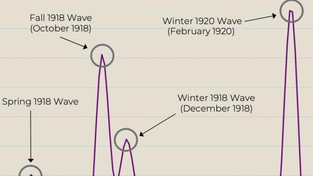 Este gráfico muestra las cuatro olas distintas.