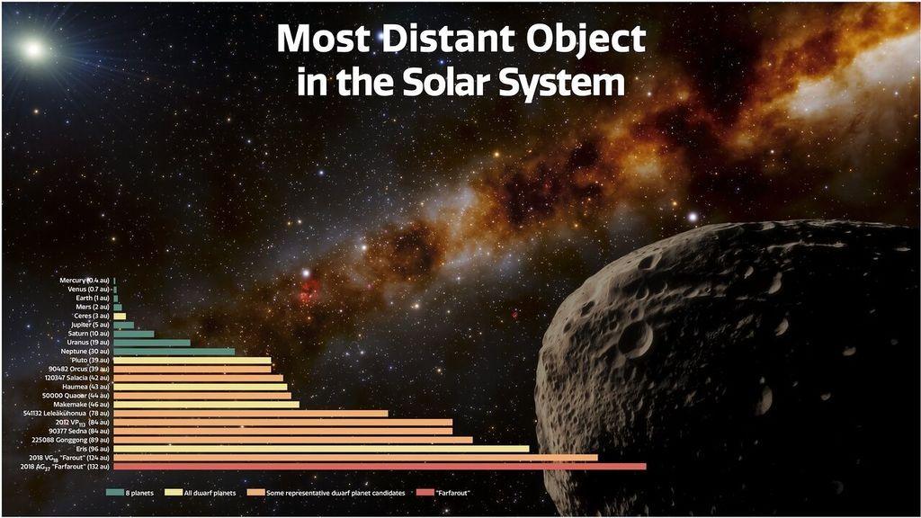 EuropaPress_3557899_distancias_farfarout_otros_objetos_sistema_solar