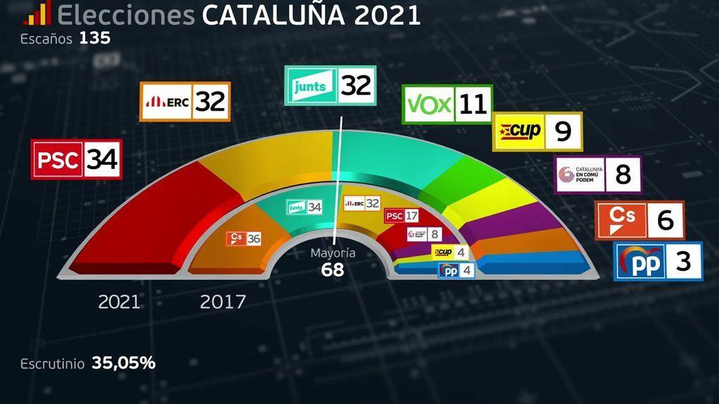 Resultados electorales del 14F en Cataluña: PSC y ERC empatan con 33 escaños cada uno