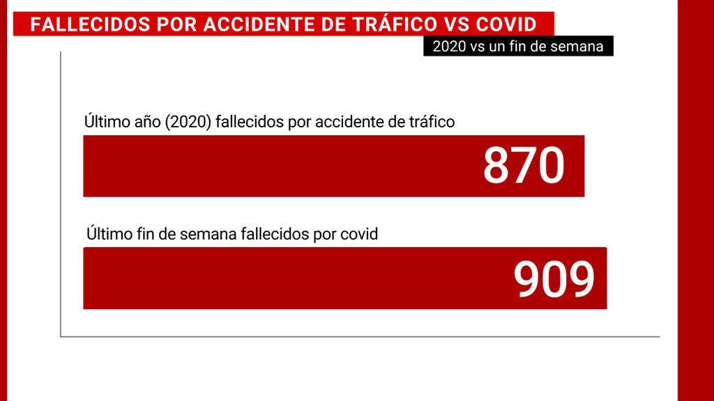 La pandemia deja los mismos muertos de covid en un año que los accidentes de tráfico en dos décadas