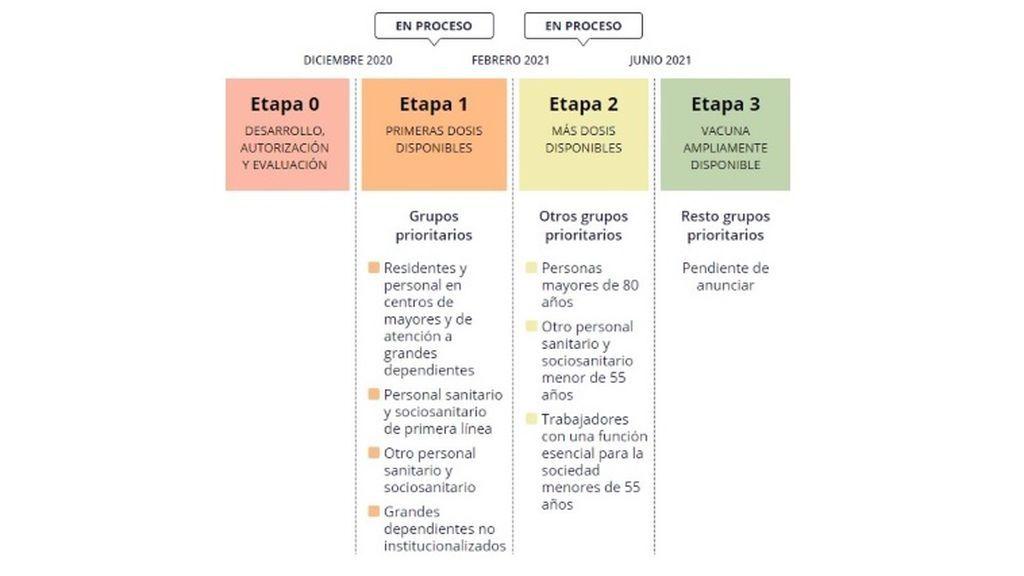 Etapas de vacunación en España