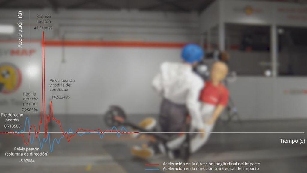 Más de 100 accidentes con patinete eléctrico en 2020 con seis fallecidos