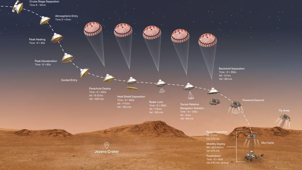 Así será el aterrizaje en Marte