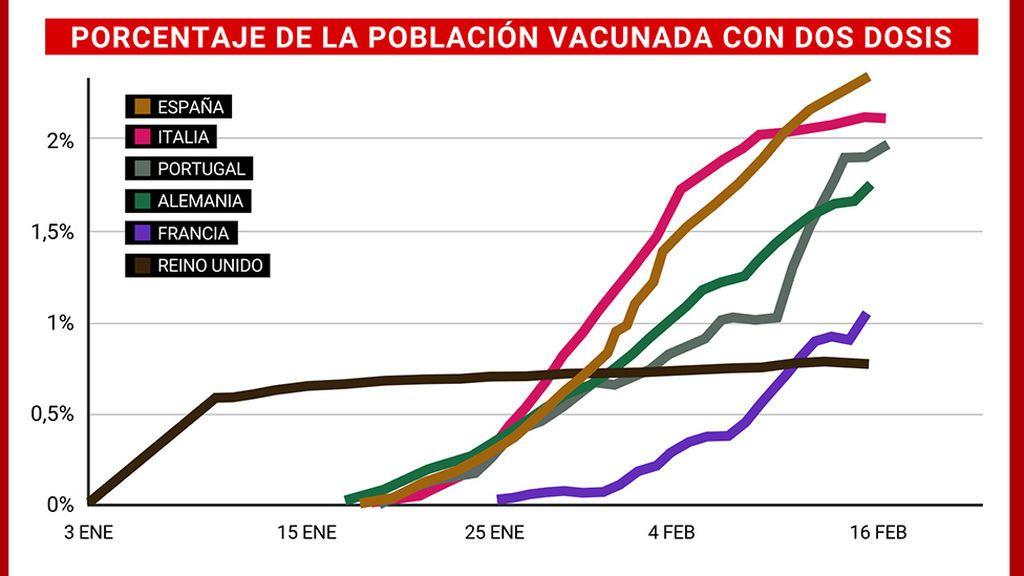España, a la cabeza de los países europeos que más población ha inmunizado con dosis de la vacuna