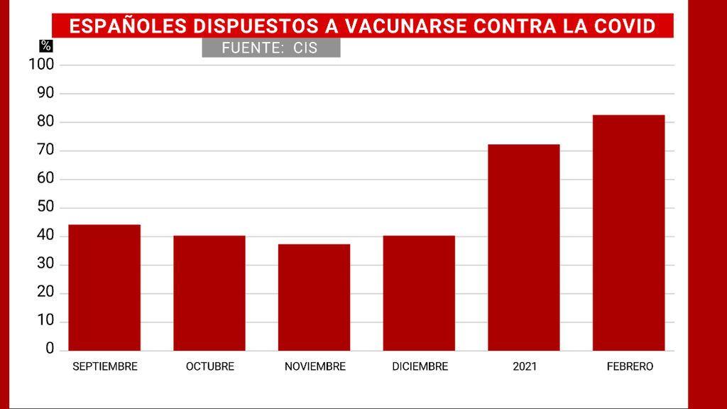 Crece la confianza de los españoles en la vacuna: ya son ocho de cada 10 los dispuestos a inmunizarse