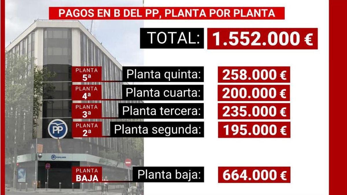 El dinero que el PP pagó en b por la reforma de cada planta de la sede que ahora vende