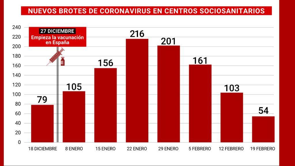19_BROTES_CENTROS_SOCIOSANITARIOS