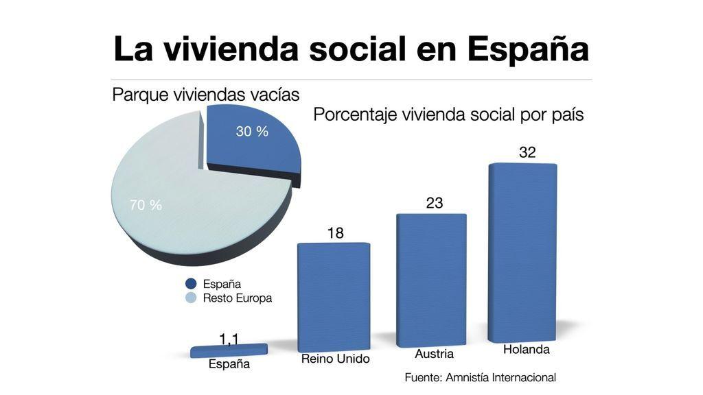 Vivienda social en Europa
