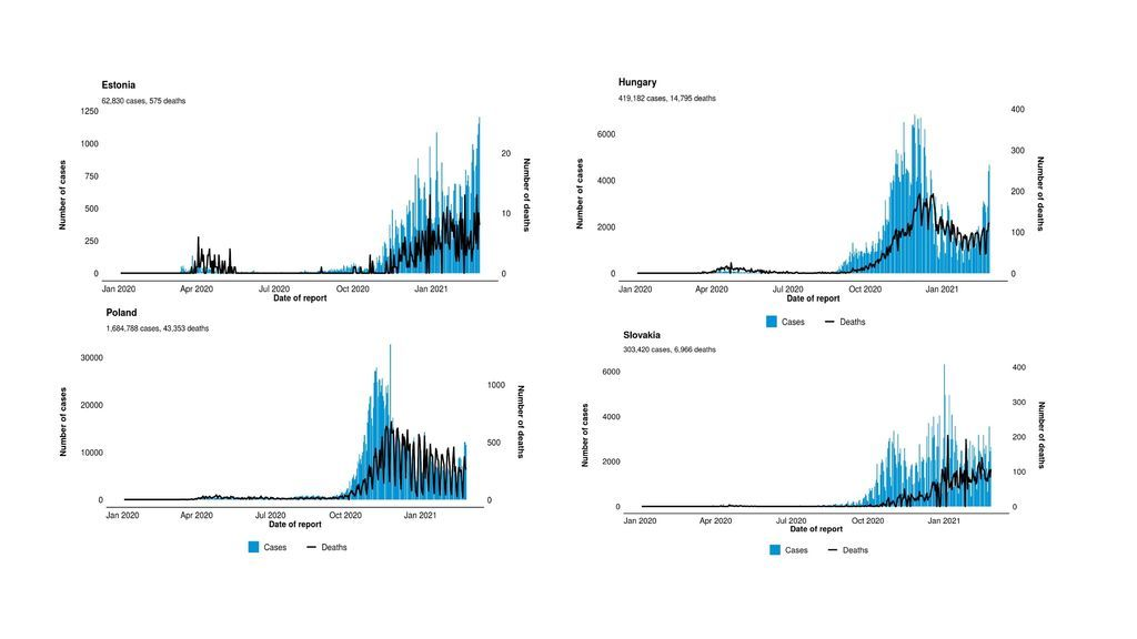 Evolución de la pandemia en el este de Europa
