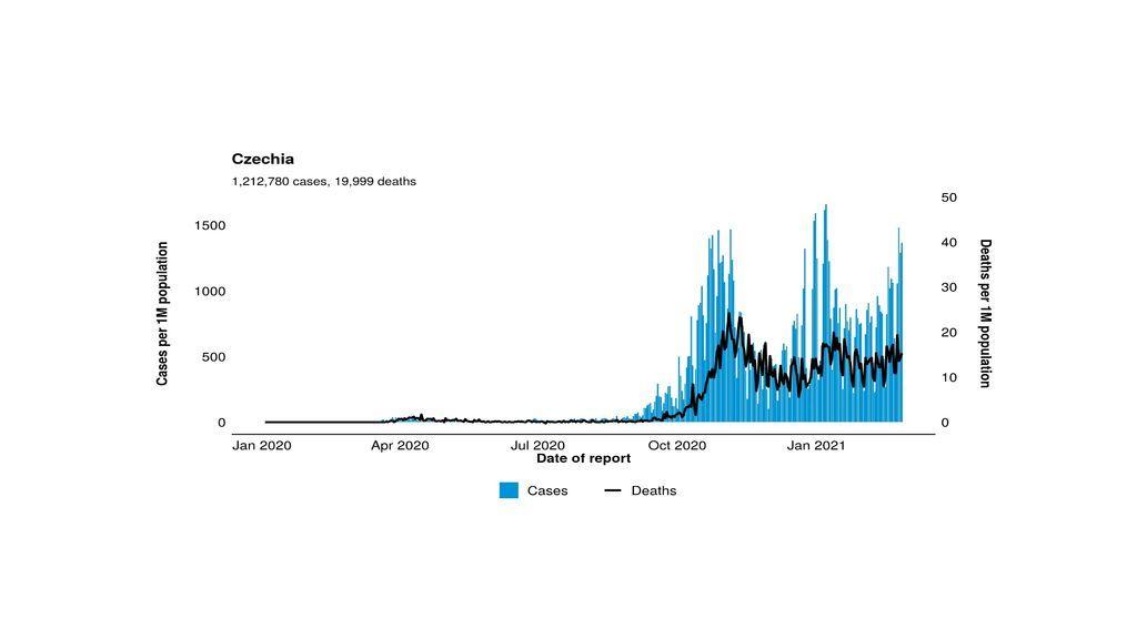 Evolución de la pandemia en la República Checa
