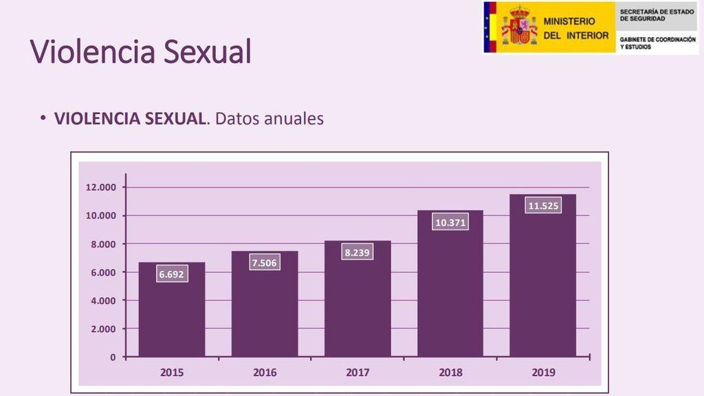 Aumento de la violencia sexual