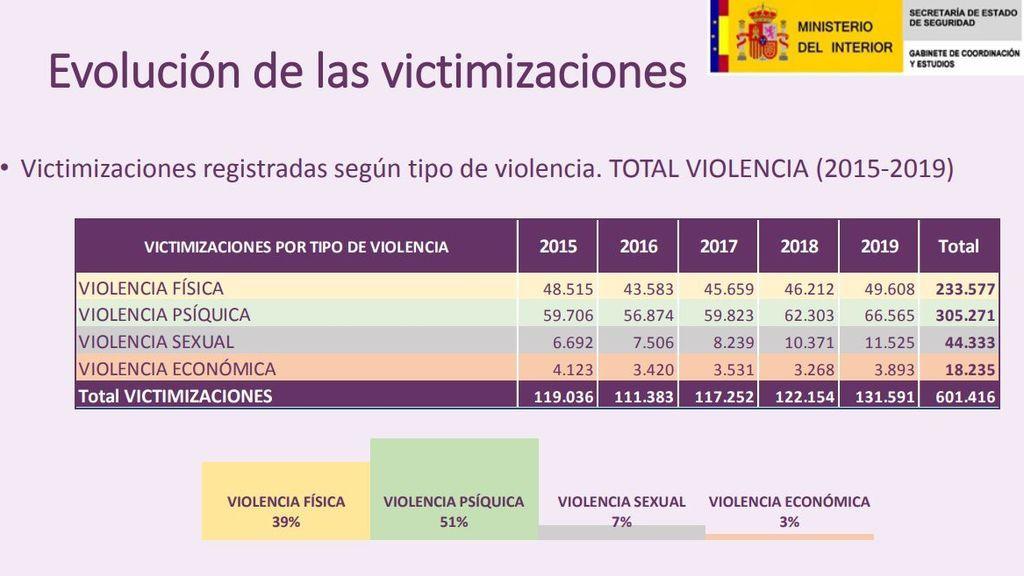 Cuatro tipos victimización