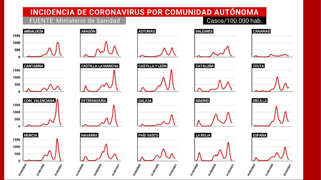 Todas las comunidades salen del riesgo extremo salvo Madrid, que está a punto