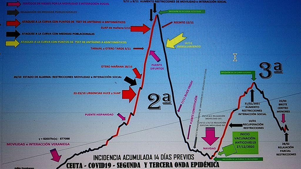 La evolución de la pandemia en Ceuta