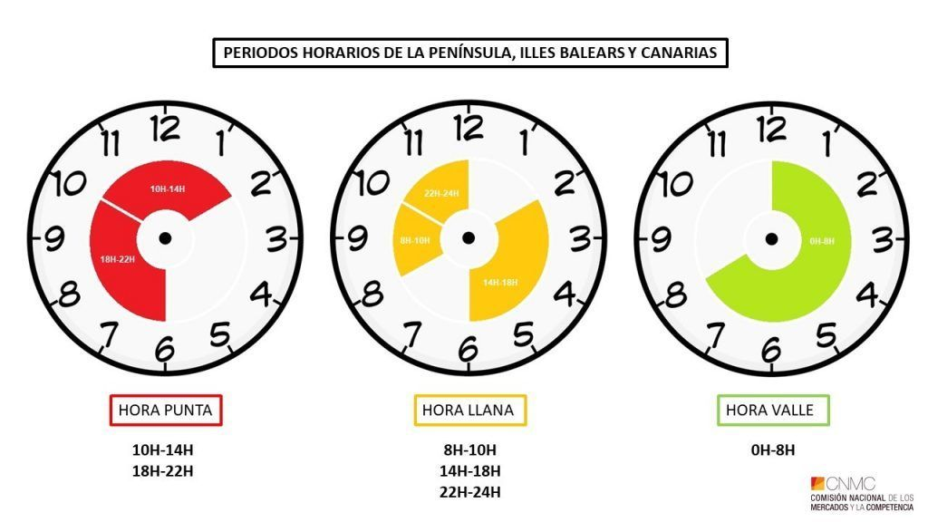 Tres periodos horarios en la Península, Baleares y Canarias