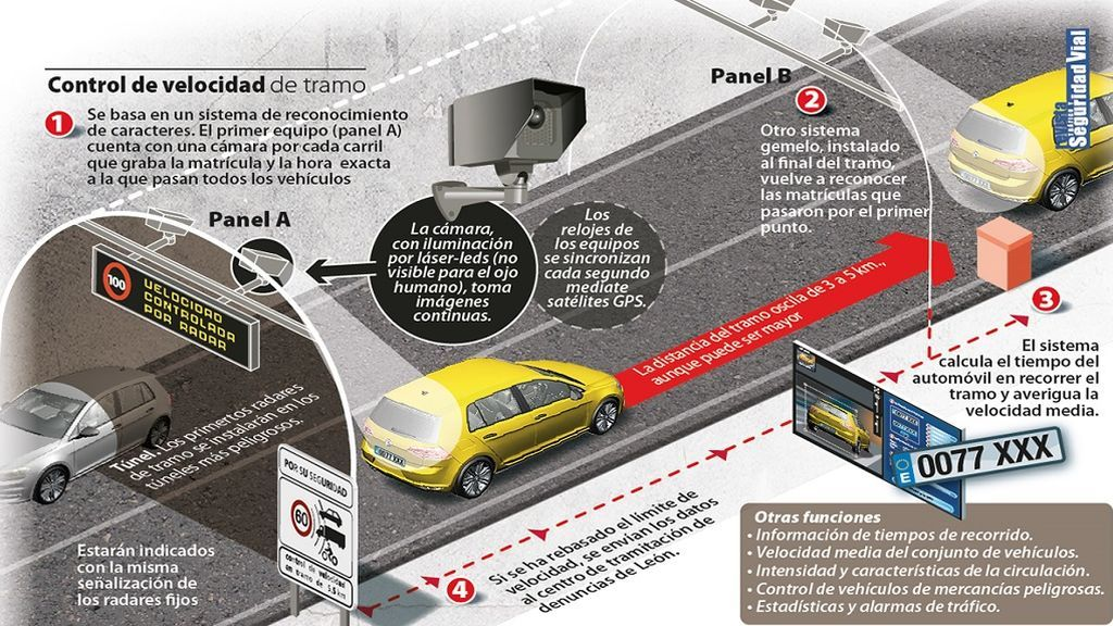 Radar-de-tramo-infografía