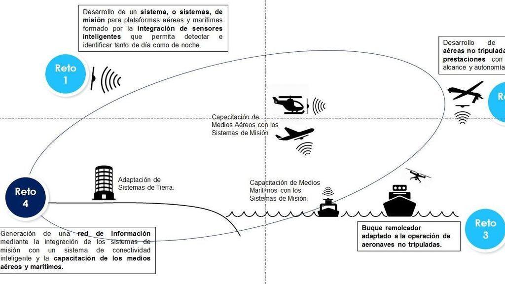 Proyecto isar salvamento marítimo