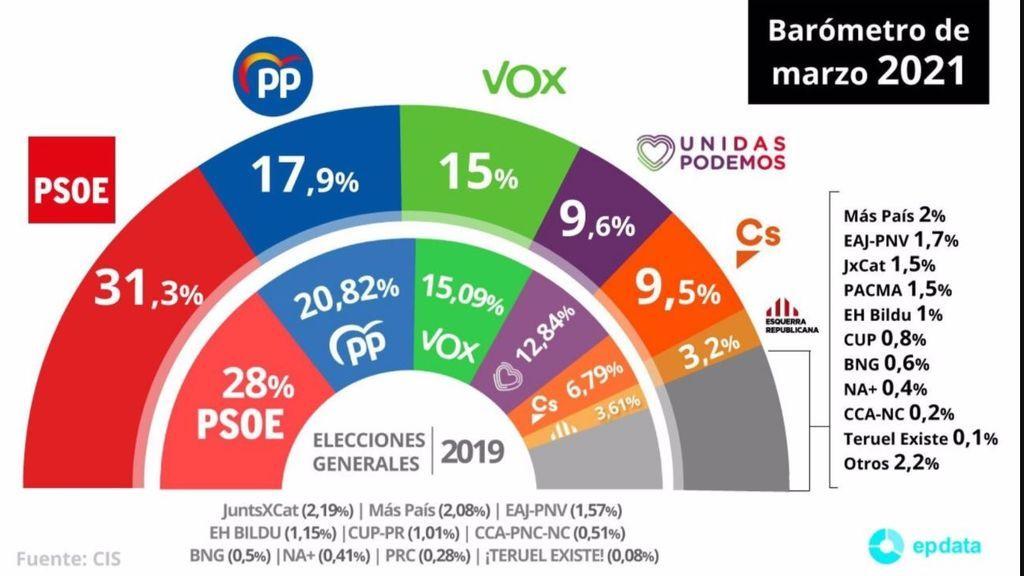 Barómetro CIS Marzo: El PSOE amplía su ventaja a más de 13 puntos sobre el PP y Pablo Iglesias se hunde