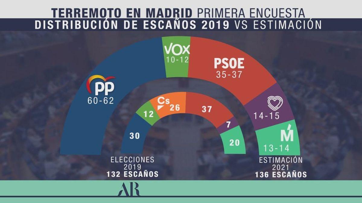 Ayuso arrasa en Madrid y se queda cerca de la mayoría absoluta, según la encuesta de GAD 3