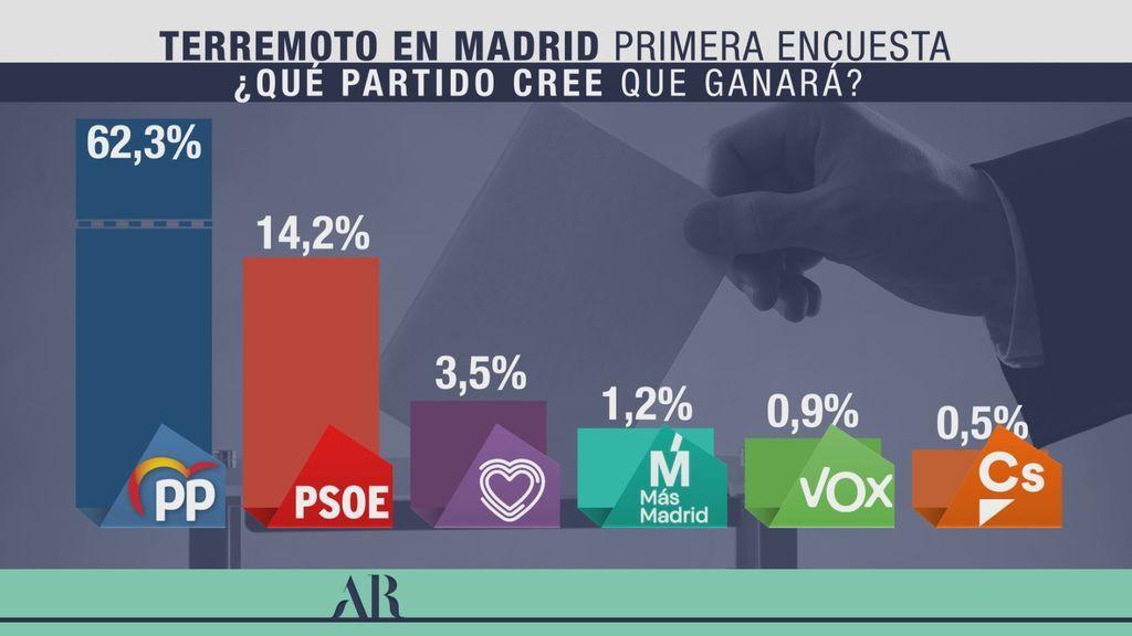¿Qué partido cree que ganará las elecciones en Madrid?