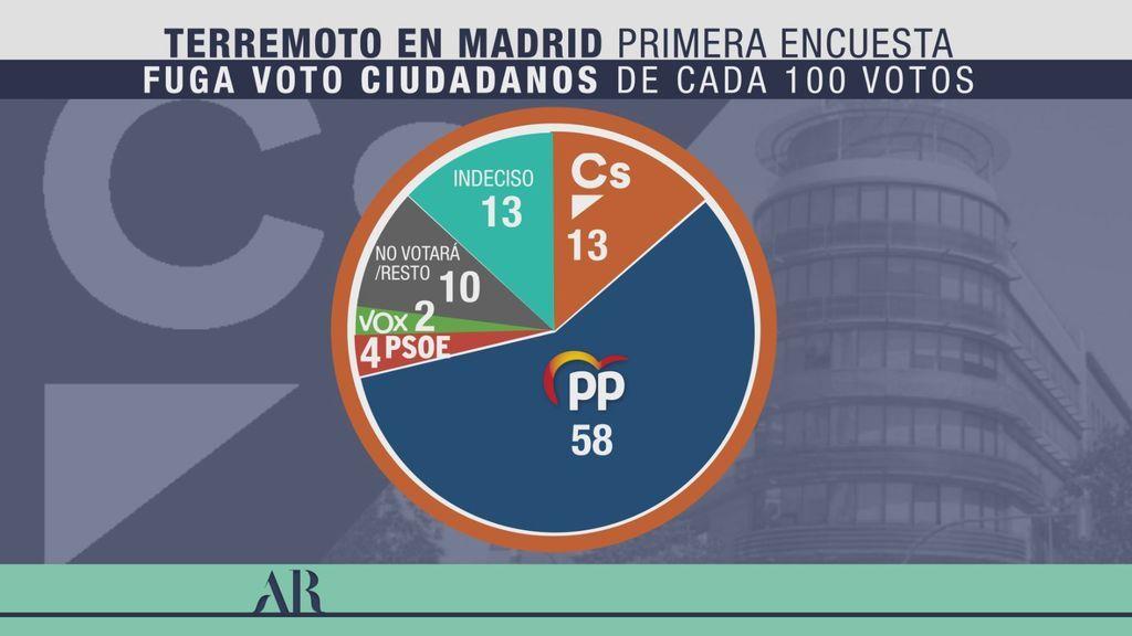 Más de la mitad de los votos de C's van al PP
