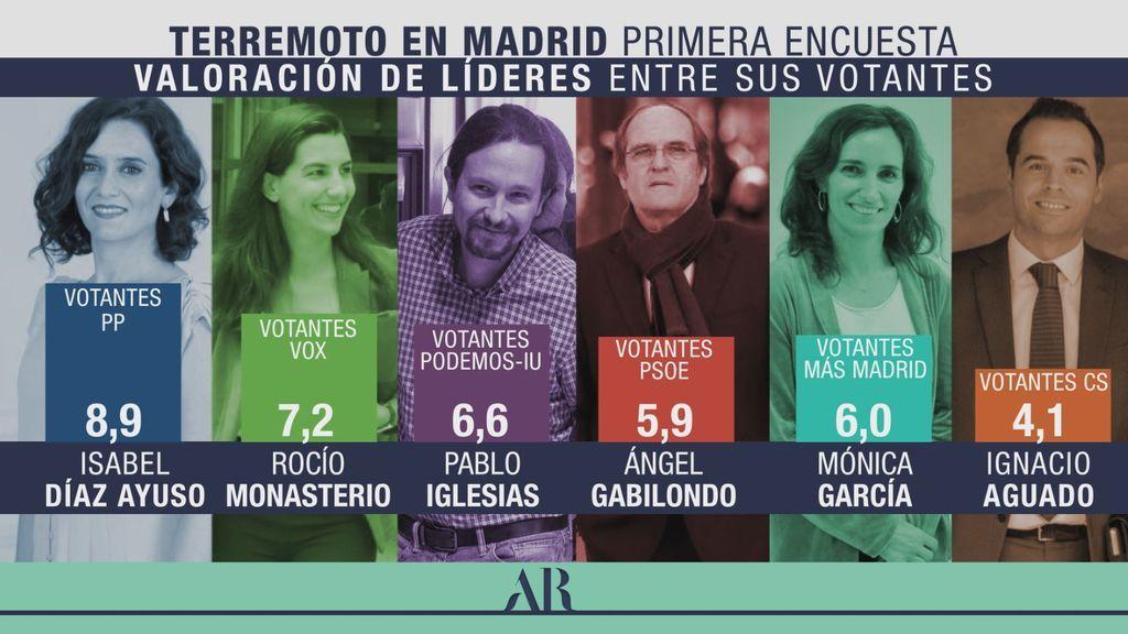 Valoración de líderes entre sus votantes