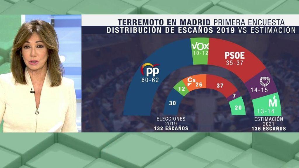 La encuesta sobre los resultados de las elecciones de Madrid