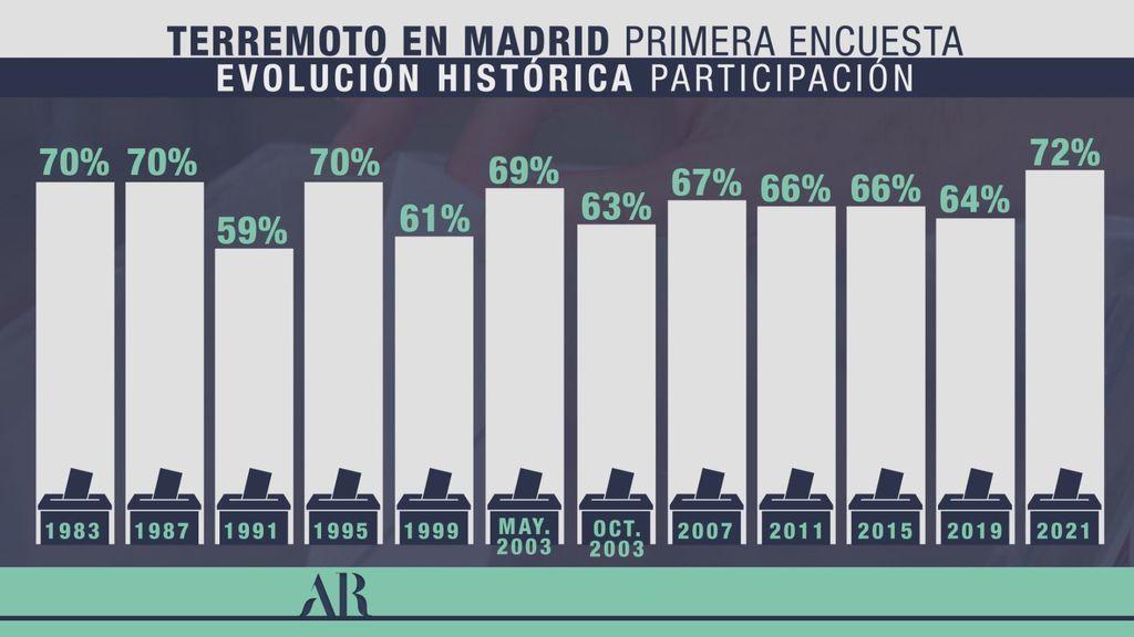 Participación de récord en las elecciones del 4M