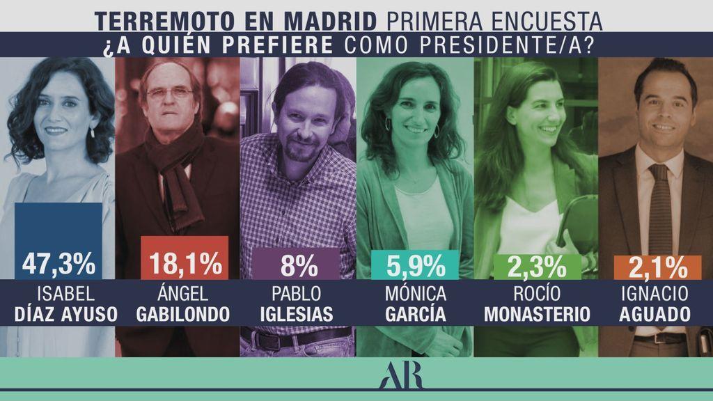 ¿A quién prefiere de presidente/a de la Comunidad de Madrid?