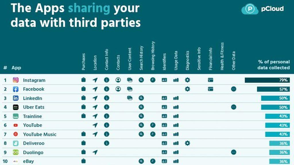 Las 10 apps que más datos comparten con terceros.
