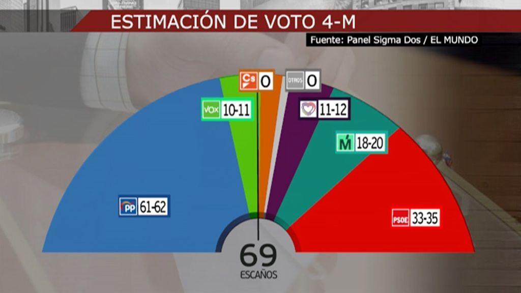 A un mes de las elecciones en Madrid, Díaz Ayuso amplía su ventaja  y se sitúa a 7 escaños de la mayoría absoluta