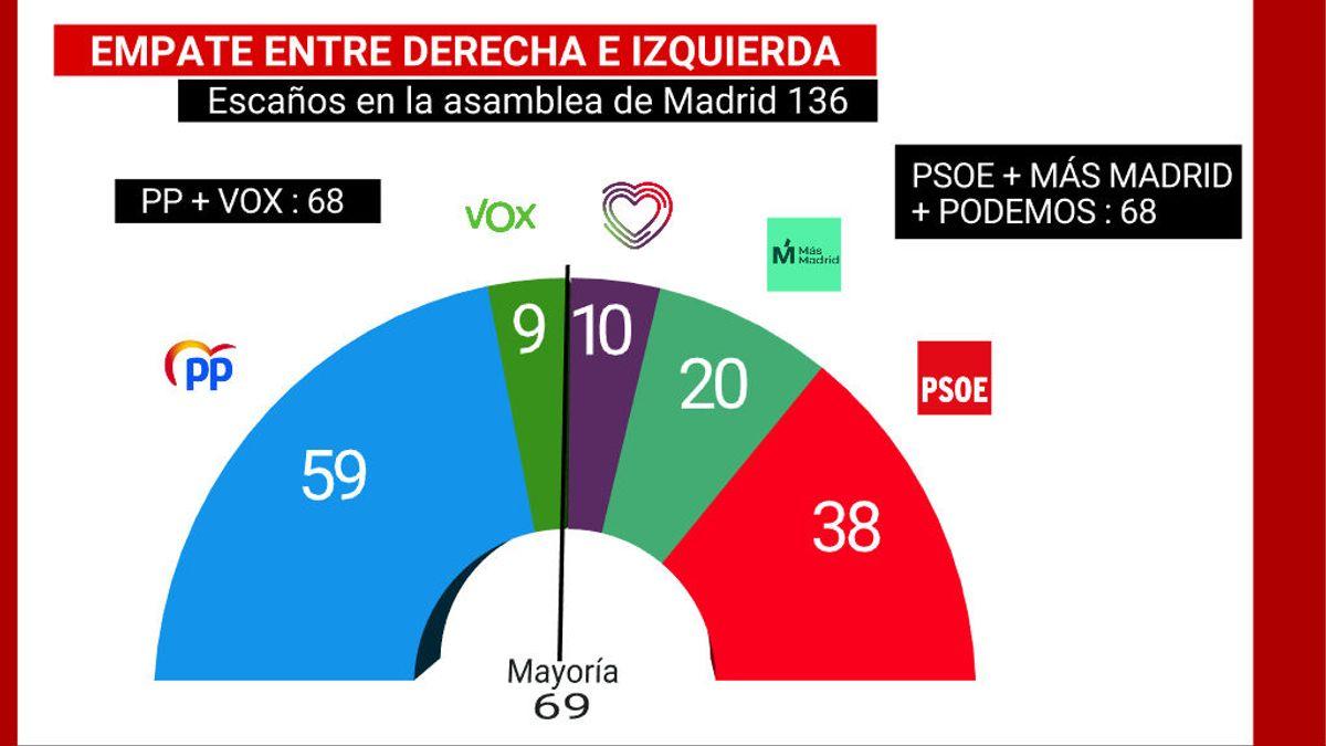 CIS elecciones Madrid: Ayuso no suma con Vox y empata con la izquierda a 68 escaños