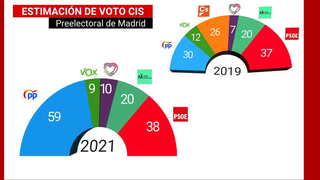 CIS preelectoral elecciones Madrid 4M