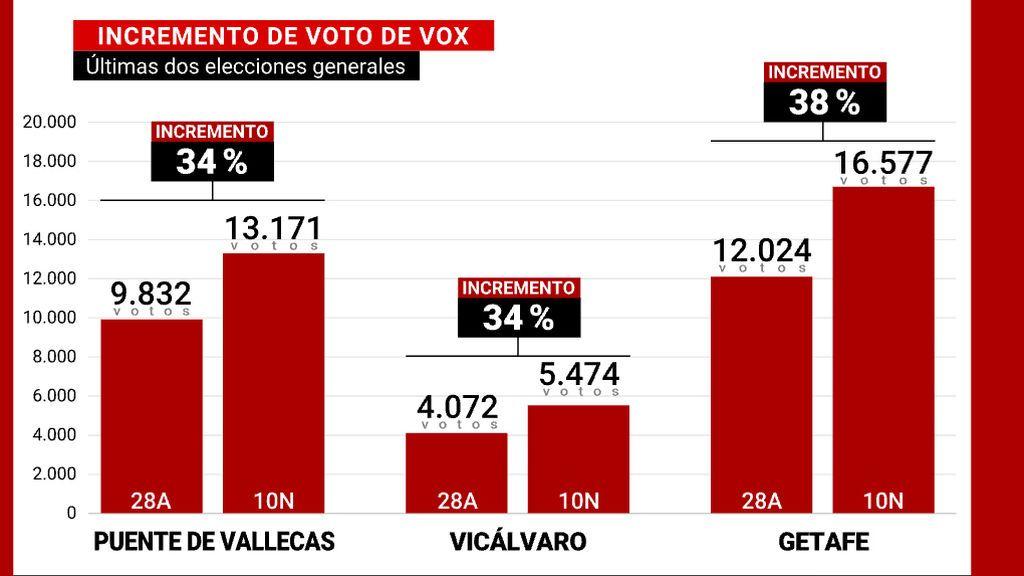 Incremento voto Vox
