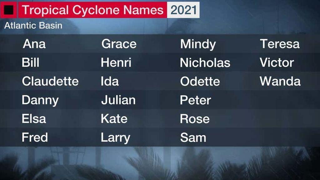 2021-Atlantic-Tropical-Names