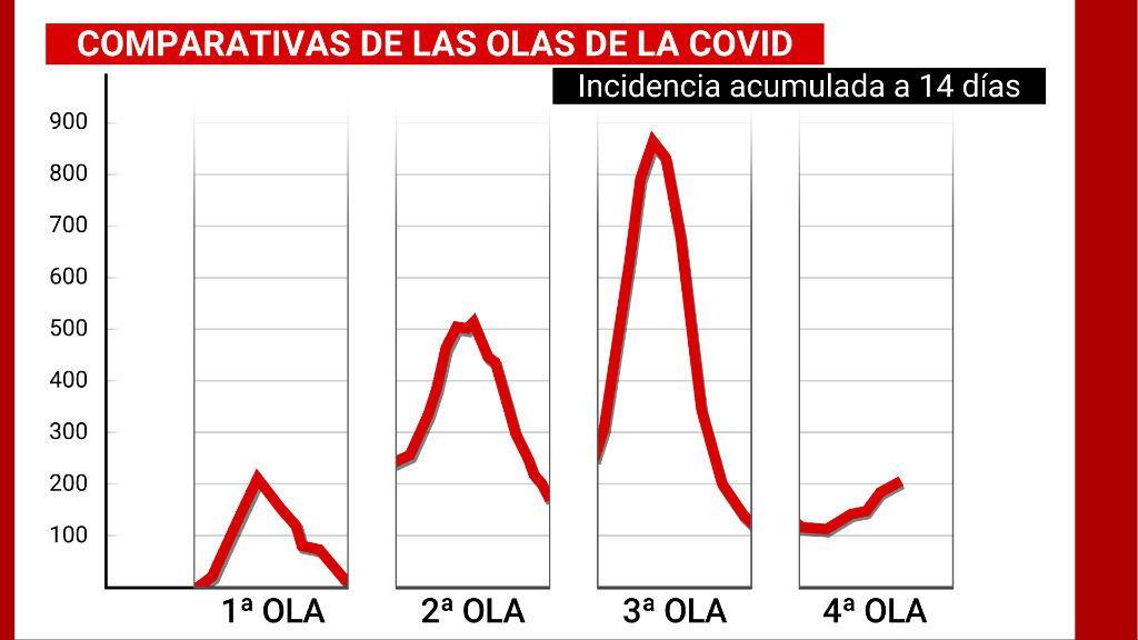 La cuarta ola avanza más despacio que las anteriores: del pico navideño al lento ascenso tras Semana Santa