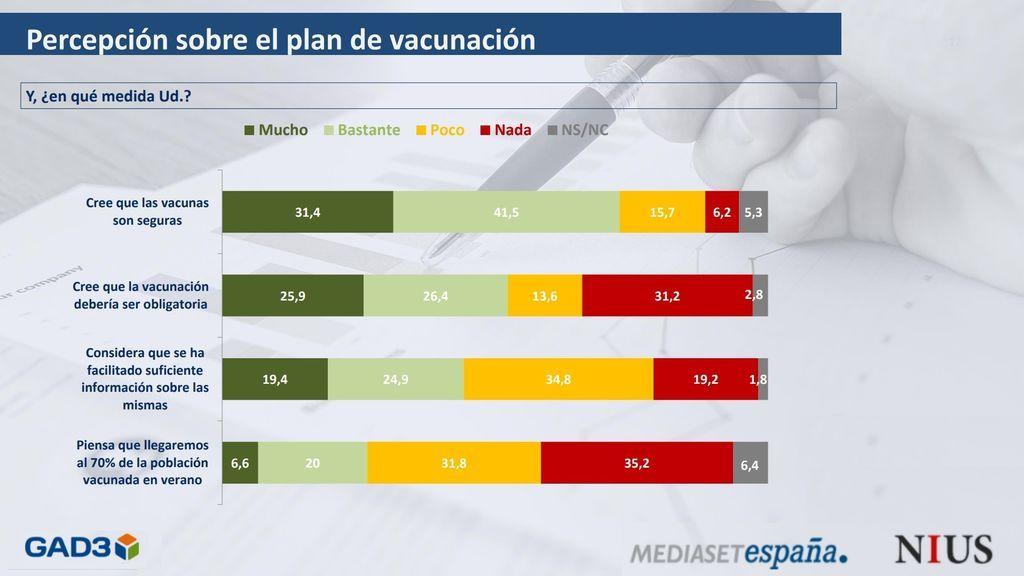 Barómetro GAD3 para NIUS: la mitad de los españoles partidarios de extender el estado de alarma