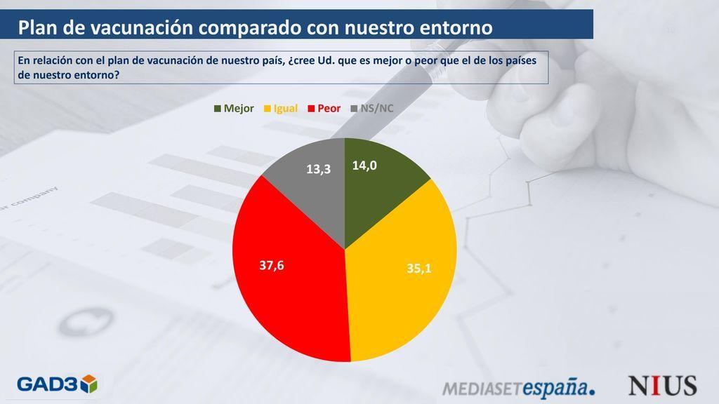 Barómetro GAD3 para NIUS: la mayoría de los encuestados cree que España lo está haciendo igual o mejor que el resto de Europa en materia de vacunación