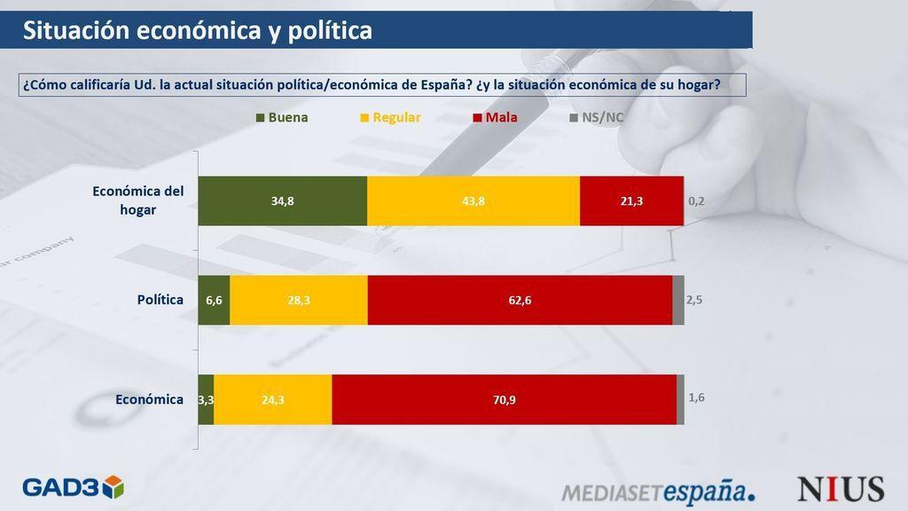 Barómetro abril situación económica y política