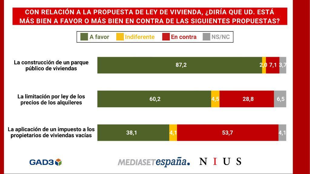 La inmensa mayoría de los españoles, a favor de la construcción de un parque público de viviendas