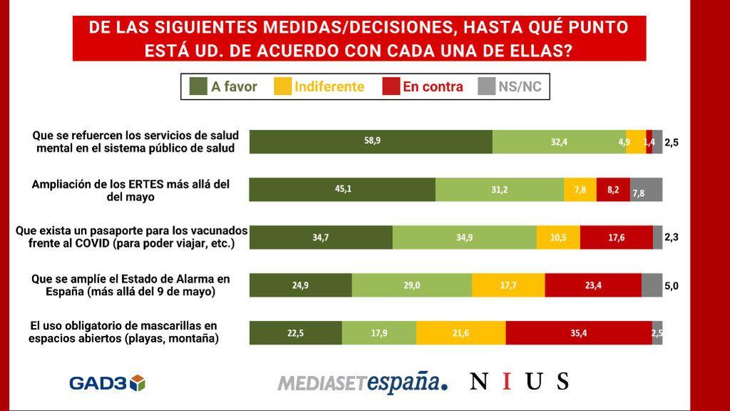 Más de la mitad de los españoles son partidarios de extender el estado de alarma más allá del 9 de mayo