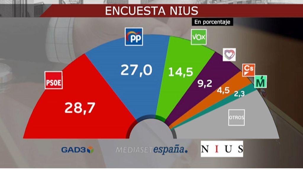 El PP no ganaría, pero recortaría terreno de celebrarse elecciones generales, según una encuesta de Nius
