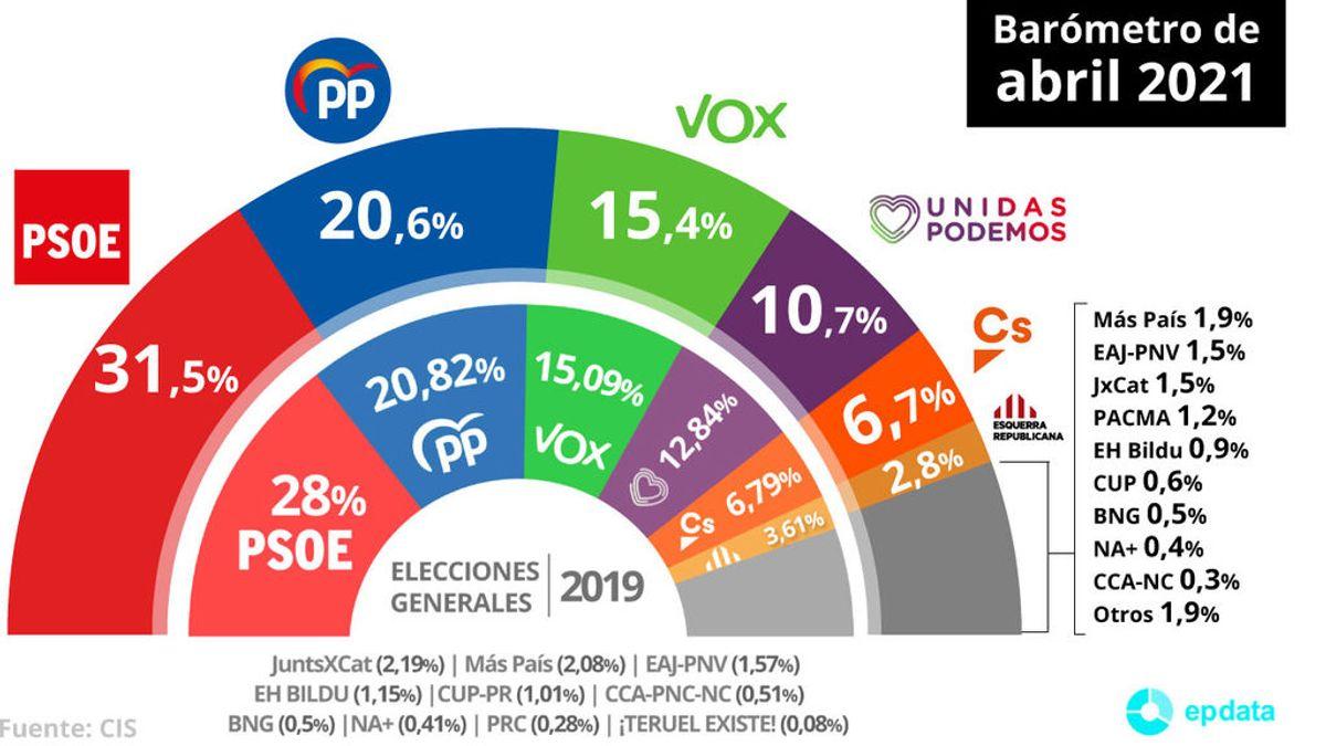 Barómetro CIS abril: El PP sube casi tres puntos y Podemos recupera uno tras la salida de Iglesias del Gobierno