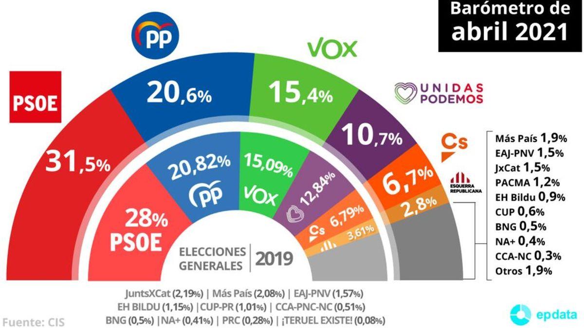 El PP recorta distancias con el PSOE a costa de un Cs en claro retroceso