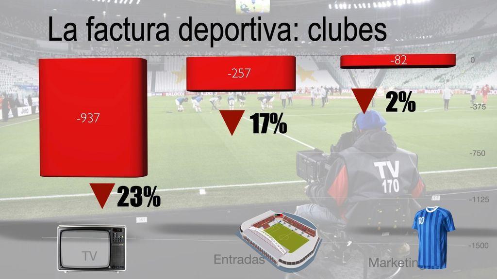 Facturas de las que los clubes de fútbol han dejado de ingresar